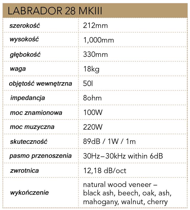 Parametry techniczne Labrador 28 MKIII