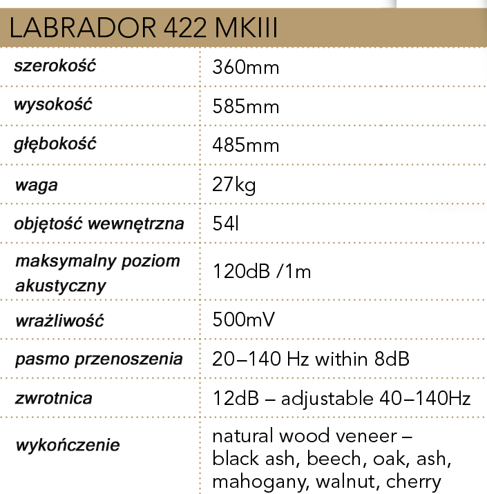 Parametry techniczne Labrador 422 MKIII